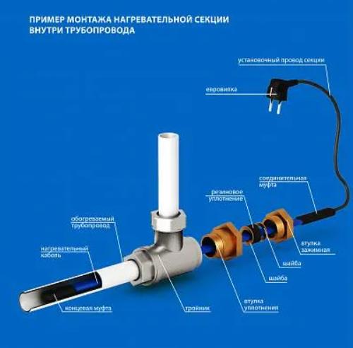 пример монтажа кабеля внутри трубопровода